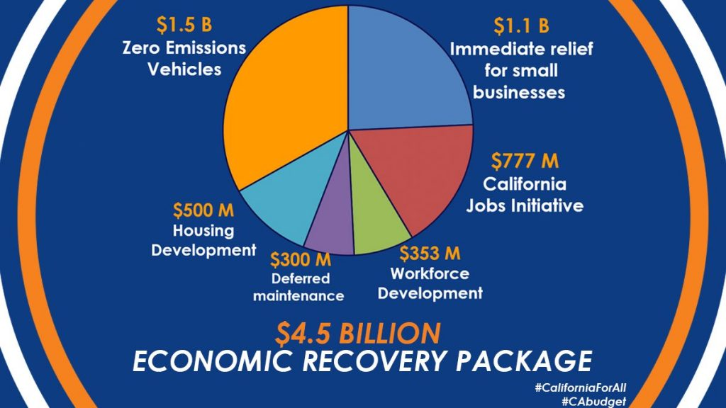 pie chart of Newsom's proposed recovery package