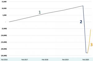 chart showing job loss
