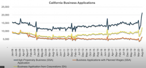 CA business license applications