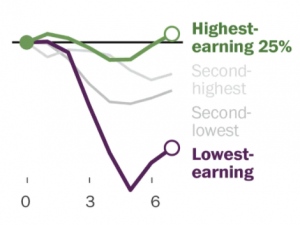 Chart show high wage and low wage job recovery